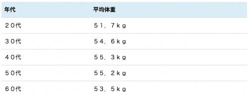 成人女性 平均体重