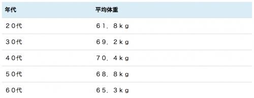 成人男性 平均体重